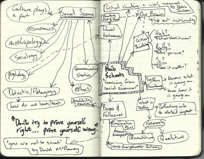 My mindmap notes on Huib's talk