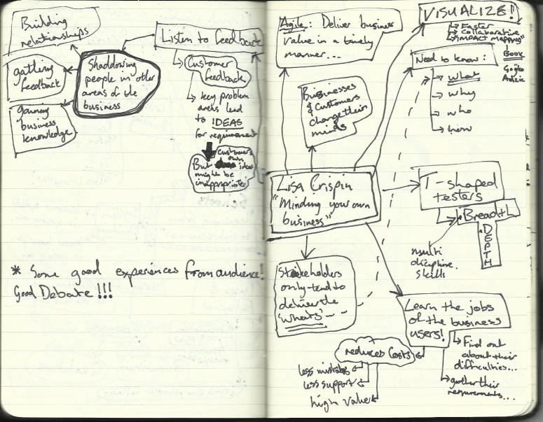 My mindmap notes on Lisa's talk