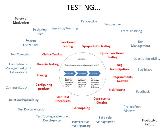 manual testing and automated testing the myths the misconceptions rh danashby co uk manual vs automated testing automated testing vs manual testing