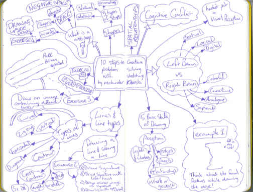 "My notes from ""10 Steps to Creative Problem Solving with Sketching"""