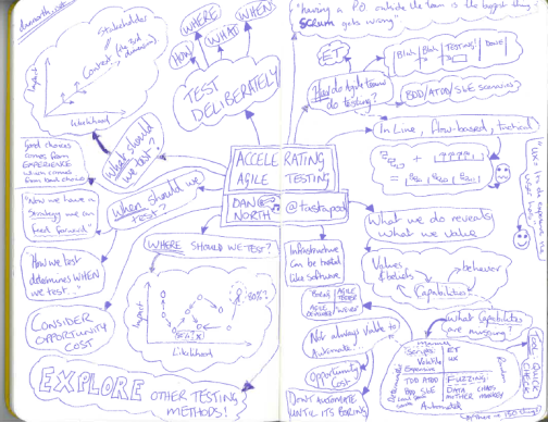 "My notes from ""Accelerating Agile Testing"""