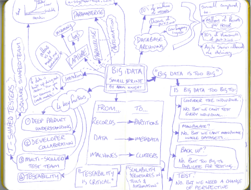 "My notes from ""Big Data Small Sprint"""