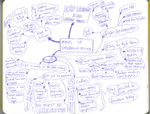 """My notes from """"Myths of Exploratory Testing"""""""