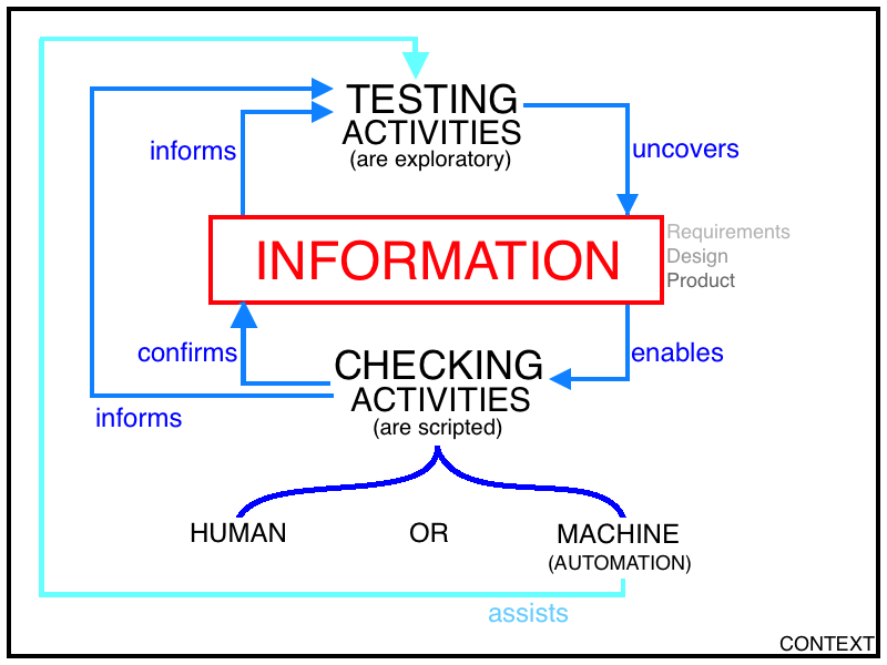 Info's Relationship with testing & checking