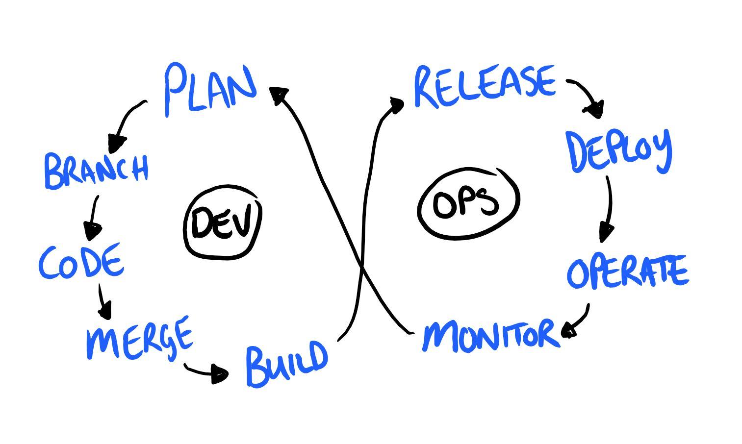 Continuous Testing in DevOps… – Dan Ashby