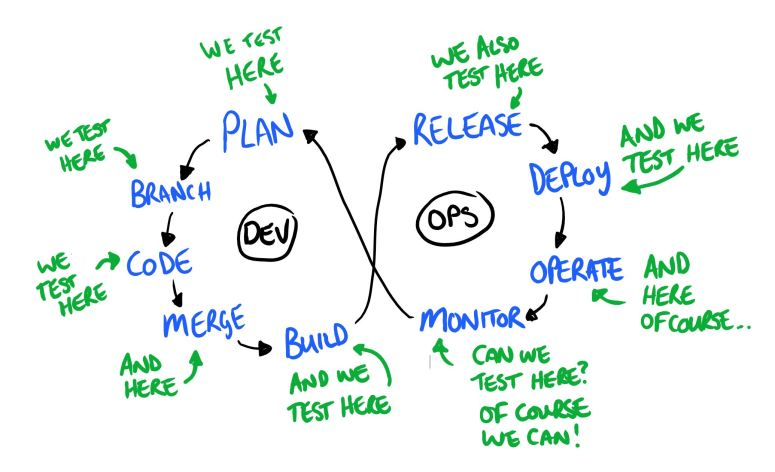 Dan Ashby's Continuous Testing in DevOps